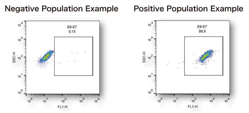 図 ネガティブコントロール(品番:ENZ-GEN302)およびポジティブコン トロール(品番: ENZ-GEN301)を用いたフローサイトメトリー結果