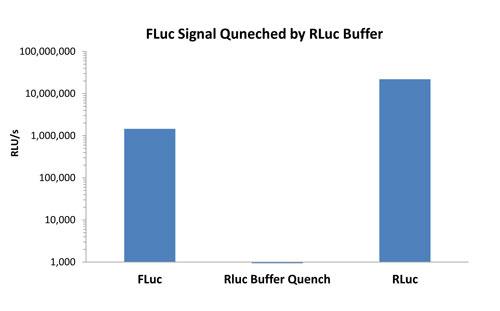 図2 Luc-H Buffer II の添加による、ホタルルシフェラーゼ活性の消光