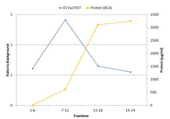 細胞外小胞とタンパク質の溶出量を比較(ExoTEST™アッセイ vs BCAテスト)