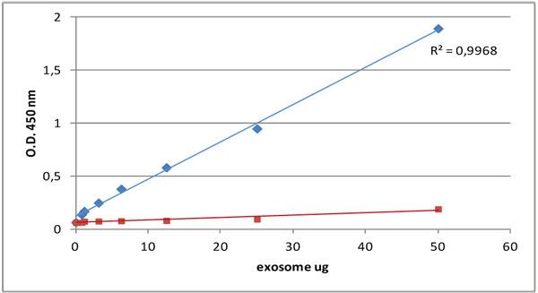 健康なドナーの血漿由来エクソソームスタンダード(品番: HBM-PEP100)を用いた CD9 の検出(青色)。 観察されたバックグラウンド(二次抗体のみ)を赤色で示す。