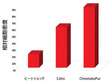ChromatoPur(TM) Albuminの細胞成長効果