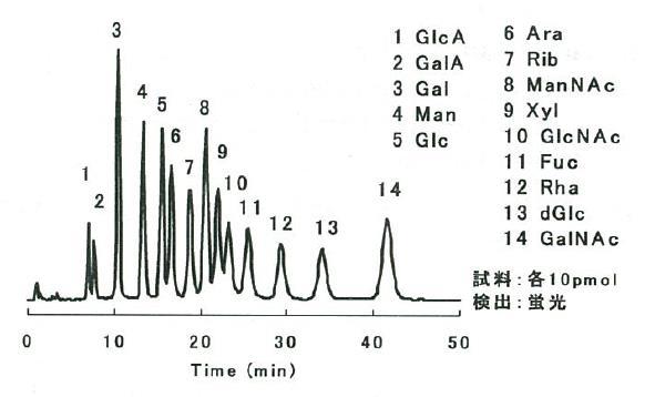 [1] ホウ酸系での分析の特徴