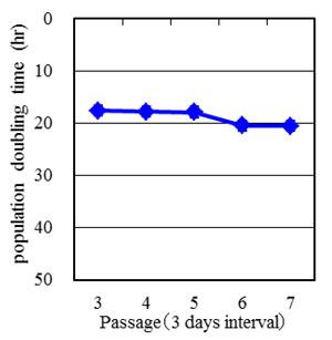 継代培養時のPDTの変化