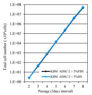 継代培養時の増殖曲線