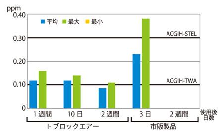 I- ブロック・エアーと他社製品の比較