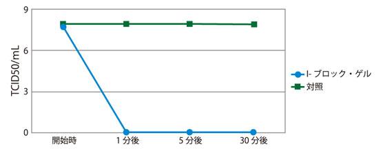ネコカリシウイルス(ノロウイルス)感染抗体価の変化