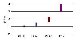 天然のLDLとのゲル移動度(REM)の比較