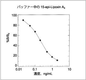 15-epi-Lipoxin A4 測定ELISAキットのスタンダードカーブ
