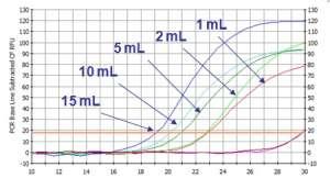 各尿量から抽出したエキソソームRNA量の測定