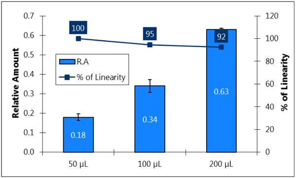 図1 様々な量の血漿から精製したRNAの直線性