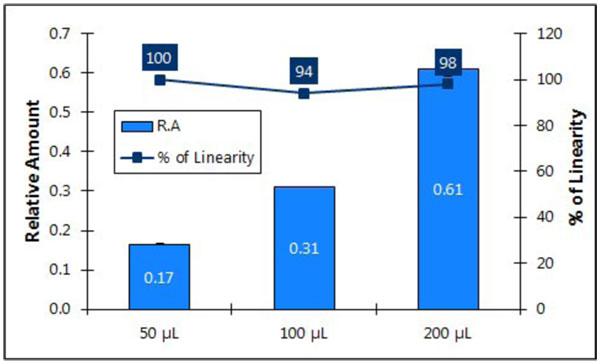 図3 様々な量の血漿から精製したDNAの直線性