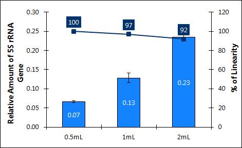 図2 尿サンプル量の増加に対応したDNA収量の直線性