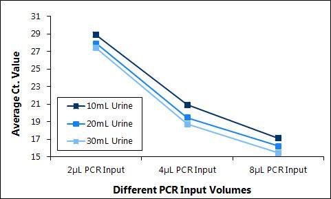図3 尿中循環セルフリー DNA に含まれる阻害物質量の測定