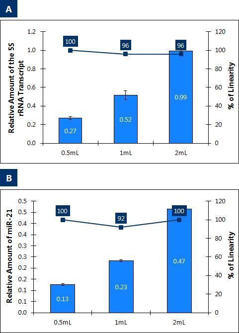 図2 尿サンプル量の増加に対応したRNA収量の直線性