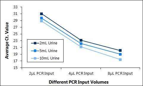 図3 尿中循環セルフリー RNA に含まれる阻害物質量の測定