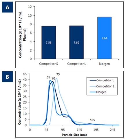 異なる精製方法を用いてエクソソームを1 mLの血漿から精製