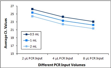 図2 尿RNAサンプル中に存在する阻害物質量の測定