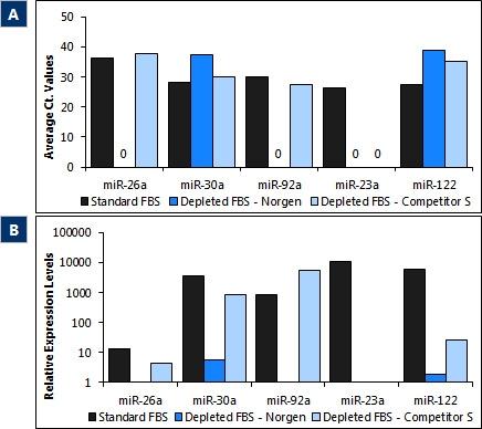 本製品を使用してエクソソームを除去したFBS中のmiRNA 量