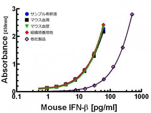VeriKine™ IFN-β 高感度ELISAキット(品番:42410-1)と他社製品の比較