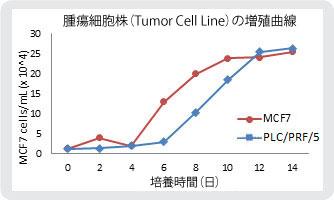 MCF7細胞下部のPLC/PRF/5細胞株の増殖曲線