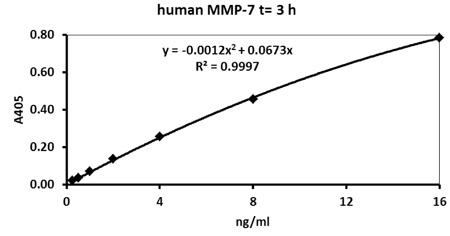 ヒトMMP-7測定(3時間インキュベーション)