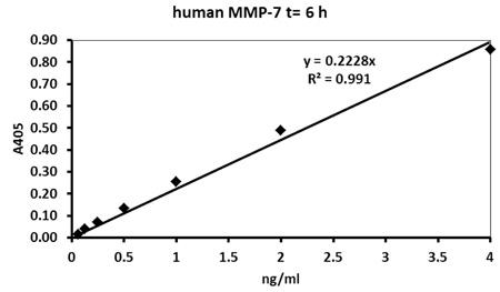 ヒトMMP-7測定(6時間インキュベーション)