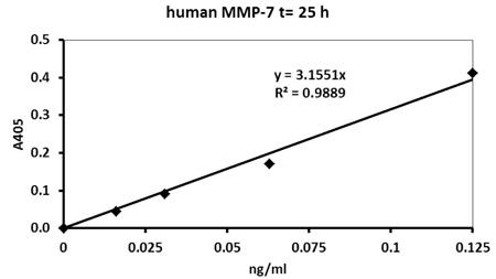 ヒトMMP-7測定(25時間インキュベーション)