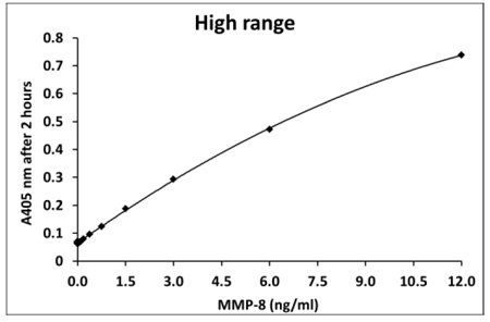 ヒトMMP-8測定(2時間インキュベーション)