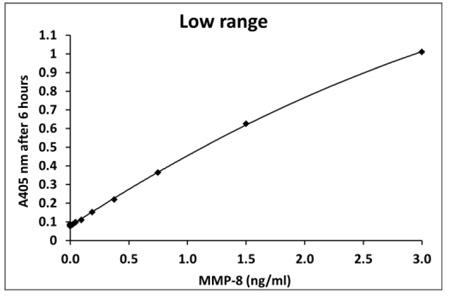 ヒトMMP-8測定(6時間インキュベーション)