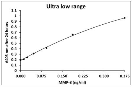 ヒトMMP-8測定(24時間インキュベーション)
