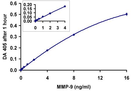 ヒトMMP-9測定(1時間インキュベーション)