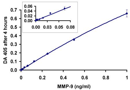 ヒトMMP-9測定(4時間インキュベーション)