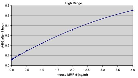 マウスMMP-9測定(1時間インキュベーション)