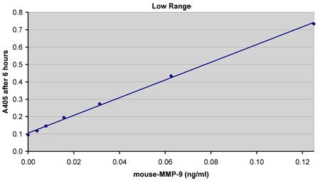 マウスMMP-9測定(6時間インキュベーション)