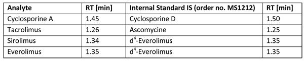 アナライト/内部標準の割当と対応するLCリテンションタイム(RT)