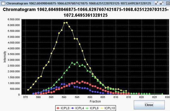 ICPL-ESIQuantによる解析