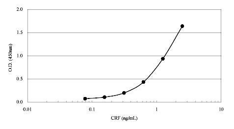 ヒトCRF 測定ELISAキット検量線